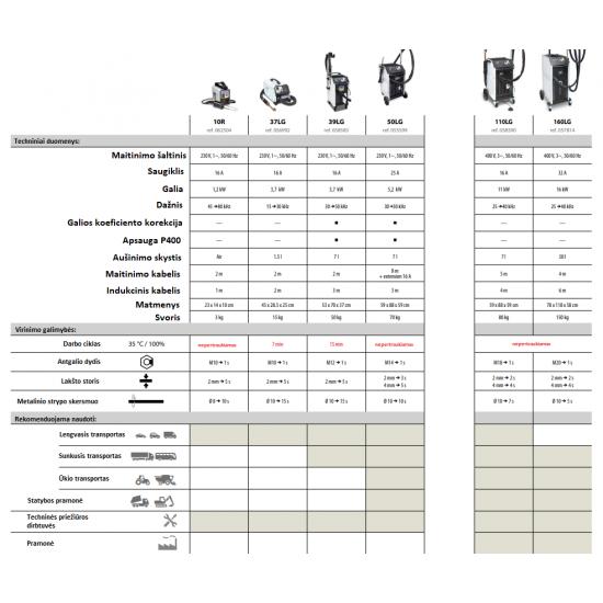 Nešiojamas indukcinis kaitintuvas GYS Powerduction 10R